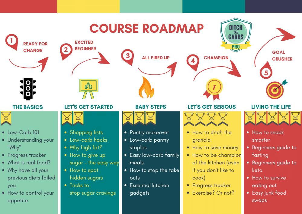 course radmap